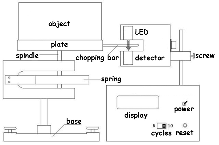 Schematic diagram of the experiment device